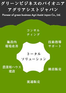 グリーンビジネスのパイオニア アグリアシストジャパン