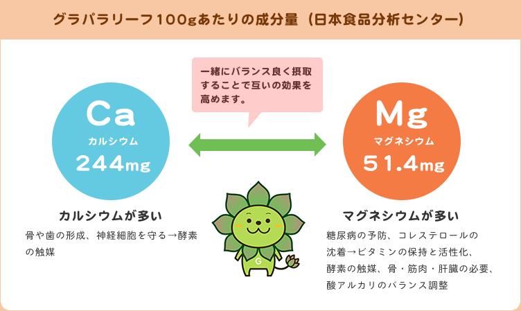 グラパラリーフ100gあたりの成分量(日本食品分析センター)図