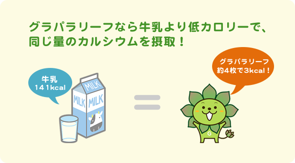 グラパラリーフなら牛乳より低カロリーで、同じ量のカルシウムを摂取!